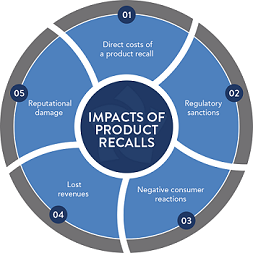 How Smart Brands Protect Themselves Against Product Recalls